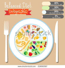 food pyramid stock images royalty free images u0026 vectors