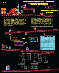 Video Game Metadata Schema Vgms Publishing Information