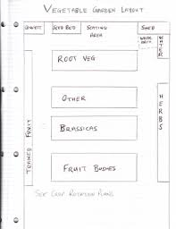 Vegetable Garden Layout Guide Vegetable Garden Layout Guide Home Design And Decorating
