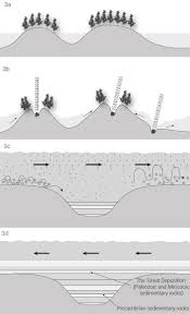 precambrian impacts and the genesis flood creation com