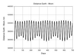 How Many Kilometers Are In A Light Year Lunar Distance Astronomy Wikipedia