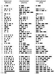 when i am 100 years old writing paper morse code wikipedia comparison of historical versions of morse code with the current standard 1 american morse code as originally defined 2 the modified and rationalized