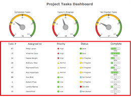 Excel Spreadsheet Development Project Dashboard Template Excel Xls Microsoft Project