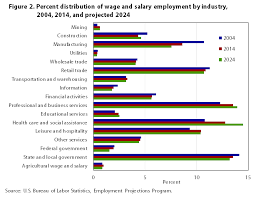 bureau of employment industry employment and output projections to 2024 monthly labor
