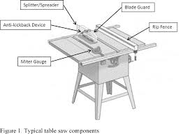 where can i borrow a table saw federal register safety standard addressing blade contact