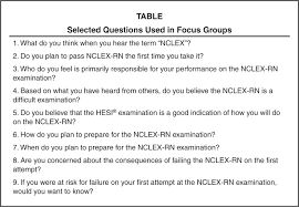 use of focus groups to elicit student perception of nclex rn