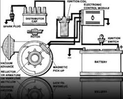 ford ignition system wiring diagram ford wiring diagrams