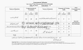 9th class urdu marks distribution details u2013 education in pakistan