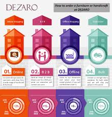 Best Online Furniture Stores India How To Order At Dezaro Buy Furniture Online In India Online