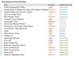 thanksgiving dinner items pertamini co