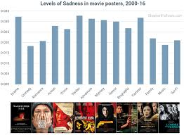 using recognition to track emotions on movie posters