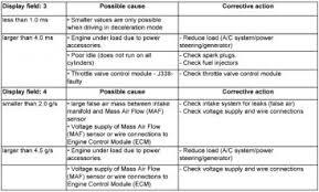 p0102 mass airflow sensor input too low audiforums com