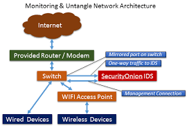 home internet security u2013 part 1 setting up the onion u2013 novainfosec