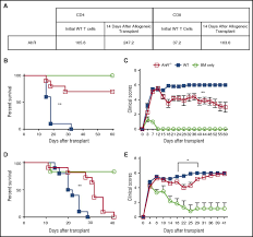 t cell expression of ahr inhibits the maintenance of ptreg cells