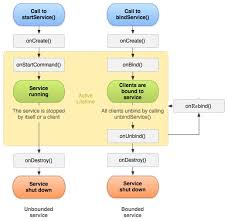 android service android point service lifecycle