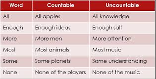 Countable And Uncountable Nouns List Countable And Uncountable Nouns Gmat With Cj