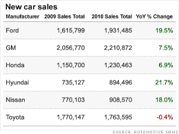 toyota car recall crisis toyota one year later the only loser 1 cnnmoney com