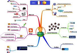identity map mind map mind mapping my digital identity
