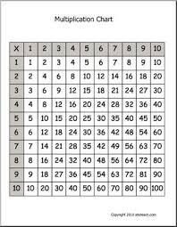 the 25 best multiplication chart printable ideas on pinterest