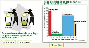 recyclage papier de bureau pour une économie circulaire de la filière papier recyclé