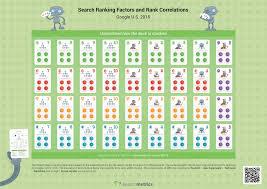 ranking factors infographic 2015 searchmetrics