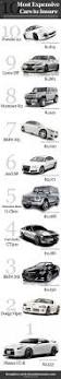 lexus cars expensive maintain the 76 best images about infographics on pinterest car insurance