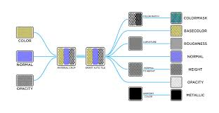 making hybrid scan materials using substance designer 6