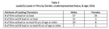 women underrepresented in film study usc research on minority