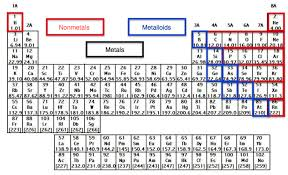 Where Are The Metals Located On The Periodic Table The Elements Of The Periodic Table Chemistry Video Clutch Prep