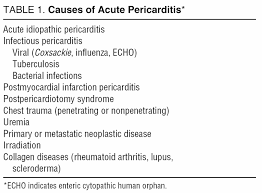 diagnosis and management of acute pericardial syndromes revista