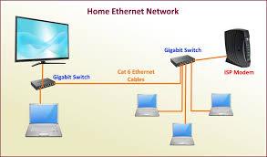 choosing ethernet cables for maximum speed scottie u0027s tech info