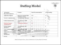 Help Desk Technician Training Reengineering Helpdesk
