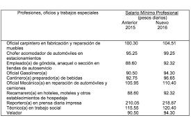 sueldos profesionales en mxico 2016 el salario mínimo para bcs en 2016 será de 73 04 diarios el