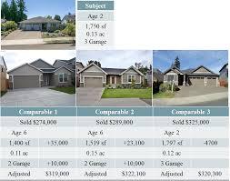 portland oregon real estate appraisal blog gary f kristensen