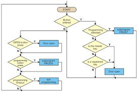 block diagram maker u2013 readingrat net