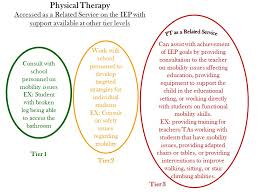 Stair Definition Physical Therapy Definition U201cschool Physical Therapists Work With
