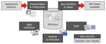 software architektur persist modulare und skalierbare system architektur