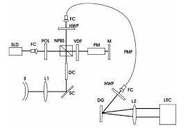 osa high speed full range complex spectral domain optical