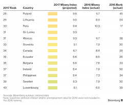 manila motoring your source for ph ranks 37 in 2017 bloomberg misery index manila bulletin business