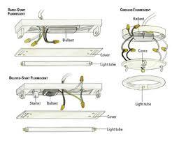 How To Install A Fluorescent Light Fixture Installing A Fluorescent Light Fixture Www Lightneasy Net