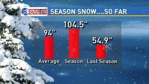 when will it end rochester snow when does the season typically