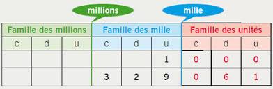 tableau de conversion pour cuisine tableau de numération les grands nombres la classe de myli breizh