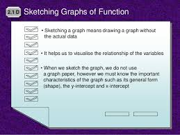 graphs of functions 2