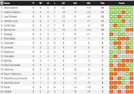 Laliga Table Analyzing Barcelona Atleti Real Madrid U0027s Final 6 Games In La