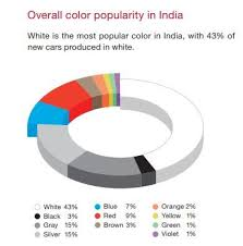 what is the most popular color for a kitchen cabinet white is the new black in cars here s to more research