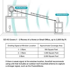 amazon com surecall ez 4g plug and play cell phone signal booster