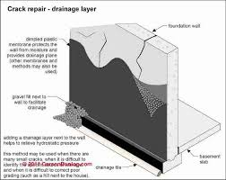 expert roofing and basement waterproofing wet basement prevention u0026 cure