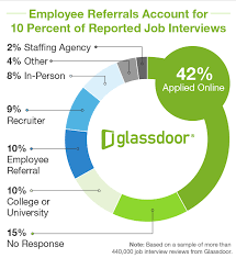 why interview sources matter in hiring exploring glassdoor