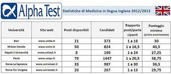 test d ingresso medicina punteggio test ingresso medicina in lingua inglese