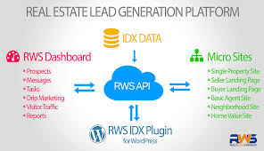 Realty Web Syndicate Api For Developers